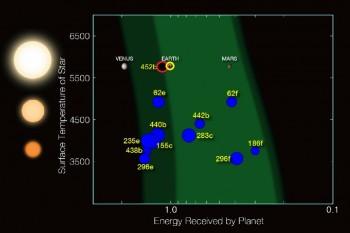 케플러-452b(빨간색 원)가 지구(노란색 원)과 가장 유사한 조건을 가졌음을 보여주는 그래프. 세로축은 항성 지표면의 온도 가로축은 행성이 항성으로 부터 받는 에너지의 크기를 나타낸다. - NASA 제공